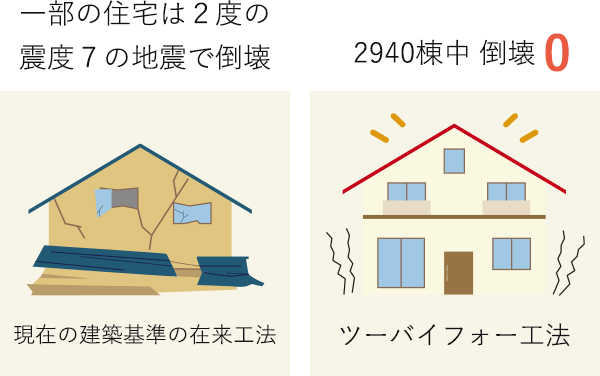 熊本地震での建物被害