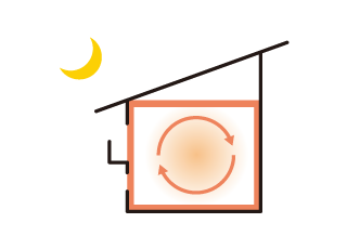 日射熱利用暖房